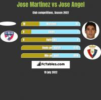 Jose Martinez vs Jose Angel h2h player stats
