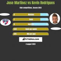 Jose Martinez vs Kevin Rodrigues h2h player stats