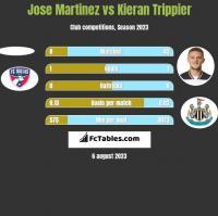 Jose Martinez vs Kieran Trippier h2h player stats