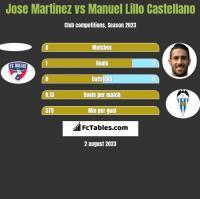Jose Martinez vs Manuel Lillo Castellano h2h player stats