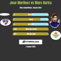 Jose Martinez vs Marc Bartra h2h player stats