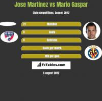 Jose Martinez vs Mario Gaspar h2h player stats