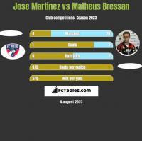 Jose Martinez vs Matheus Bressan h2h player stats