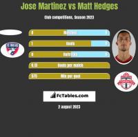 Jose Martinez vs Matt Hedges h2h player stats