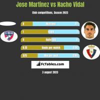 Jose Martinez vs Nacho Vidal h2h player stats