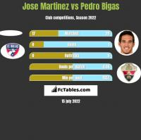 Jose Martinez vs Pedro Bigas h2h player stats