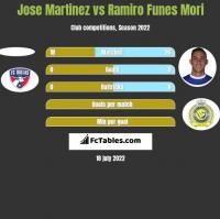 Jose Martinez vs Ramiro Funes Mori h2h player stats