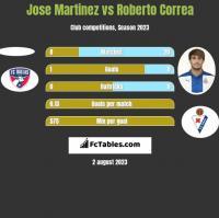 Jose Martinez vs Roberto Correa h2h player stats