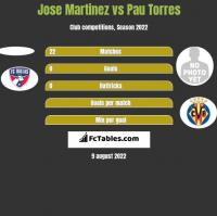 Jose Martinez vs Pau Torres h2h player stats