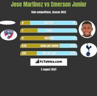 Jose Martinez vs Emerson Junior h2h player stats