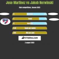 Jose Martinez vs Jakob Nerwinski h2h player stats