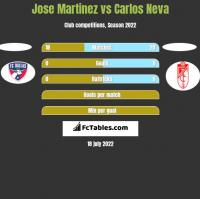 Jose Martinez vs Carlos Neva h2h player stats