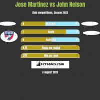 Jose Martinez vs John Nelson h2h player stats