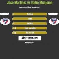 Jose Martinez vs Eddie Munjoma h2h player stats