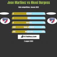 Jose Martinez vs Nkosi Burgess h2h player stats