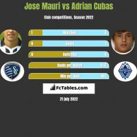 Jose Mauri vs Adrian Cubas h2h player stats