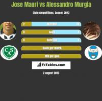 Jose Mauri vs Alessandro Murgia h2h player stats