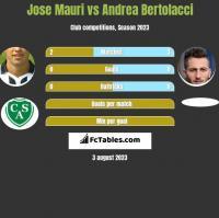 Jose Mauri vs Andrea Bertolacci h2h player stats