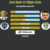 Jose Mauri vs Filippo Costa h2h player stats