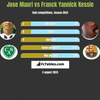 Jose Mauri vs Franck Yannick Kessie h2h player stats