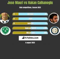 Jose Mauri vs Hakan Calhanoglu h2h player stats