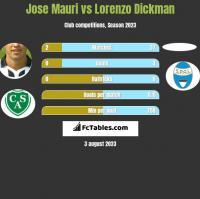 Jose Mauri vs Lorenzo Dickman h2h player stats
