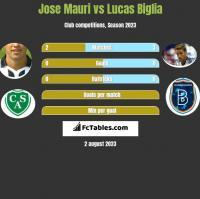 Jose Mauri vs Lucas Biglia h2h player stats