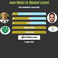 Jose Mauri vs Manuel Lazzari h2h player stats
