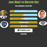 Jose Mauri vs Marcelo Diaz h2h player stats