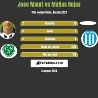 Jose Mauri vs Matias Rojas h2h player stats