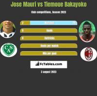 Jose Mauri vs Tiemoue Bakayoko h2h player stats
