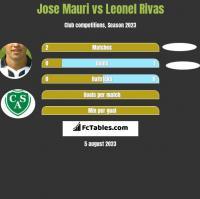 Jose Mauri vs Leonel Rivas h2h player stats