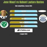 Jose Mauri vs Nahuel Lautaro Bustos h2h player stats