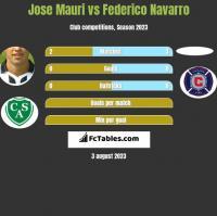 Jose Mauri vs Federico Navarro h2h player stats