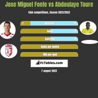Jose Miguel Fonte vs Abdoulaye Toure h2h player stats