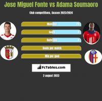 Jose Miguel Fonte vs Adama Soumaoro h2h player stats