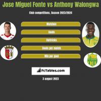 Jose Miguel Fonte vs Anthony Walongwa h2h player stats