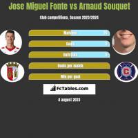 Jose Miguel Fonte vs Arnaud Souquet h2h player stats
