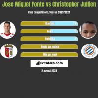 Jose Miguel Fonte vs Christopher Jullien h2h player stats