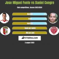Jose Miguel Fonte vs Daniel Congre h2h player stats