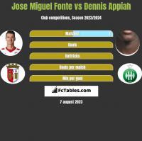 Jose Miguel Fonte vs Dennis Appiah h2h player stats