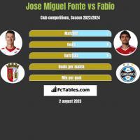 Jose Miguel Fonte vs Fabio h2h player stats