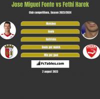 Jose Miguel Fonte vs Fethi Harek h2h player stats