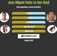 Jose Miguel Fonte vs Gen Shoji h2h player stats