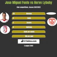 Jose Miguel Fonte vs Herve Lybohy h2h player stats