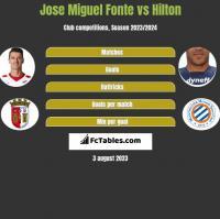 Jose Miguel Fonte vs Hilton h2h player stats