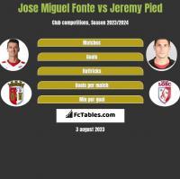 Jose Miguel Fonte vs Jeremy Pied h2h player stats