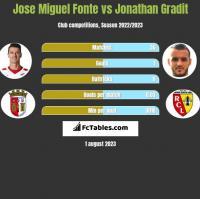 Jose Miguel Fonte vs Jonathan Gradit h2h player stats