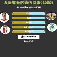 Jose Miguel Fonte vs Khaled Adenon h2h player stats