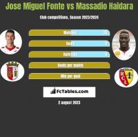 Jose Miguel Fonte vs Massadio Haidara h2h player stats